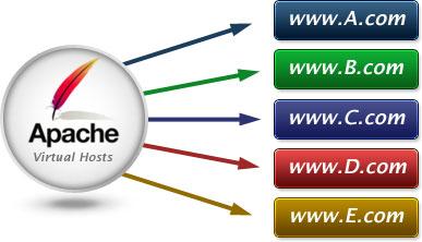 virtual_hosts_diagram_1[1]